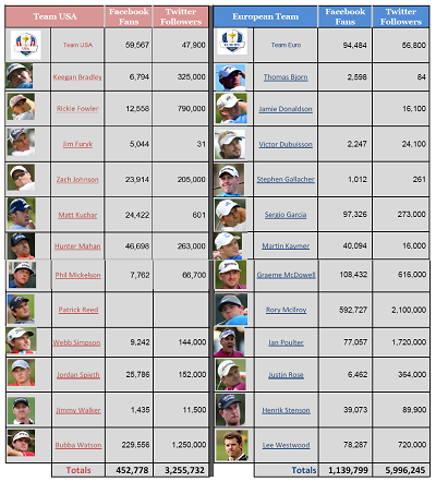 Ryder Cup Player Social Media Statistics