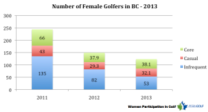 women in golf BC Golf