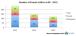 Guest Post: Where have all the Women Golfers Gone?
