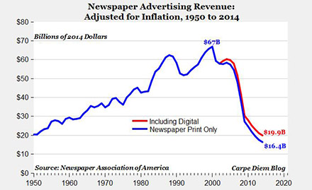 Newspaper industry revenues
